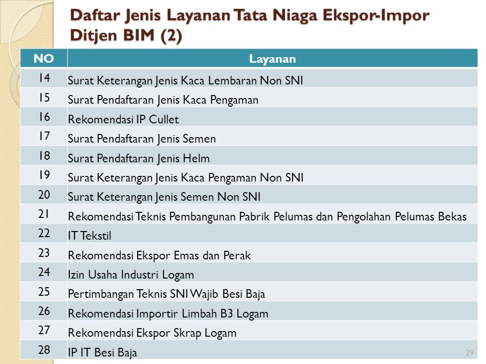 Daftar Jenis Layanan Tata Niaga Ekspor-Impor Ditjen BIM (2) NOLayanan 14 Surat Keterangan Jenis Kaca Lembaran Non SNI 15 Surat Pendaftaran Jenis Kaca