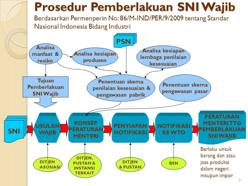 Prosedur Pemberlakuan SNI Wajib Berdasarkan Permenperin No: 86/M-IND/PER/9/2009 tentang Standar Nasional Indonesia Bidang Industri SNI KONSEP PERATURA