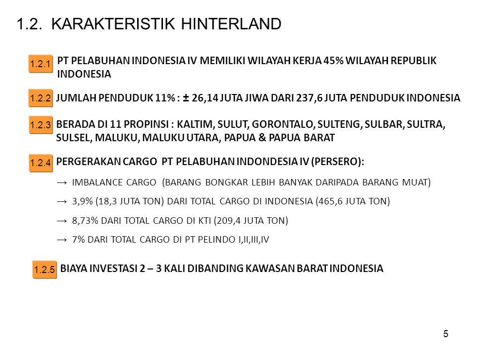 1.2.1 PT PELABUHAN INDONESIA IV MEMILIKI WILAYAH KERJA 45% WILAYAH REPUBLIK INDONESIA JUMLAH PENDUDUK 11% : ± 26,14 JUTA JIWA DARI 237,6 JUTA PENDUDUK