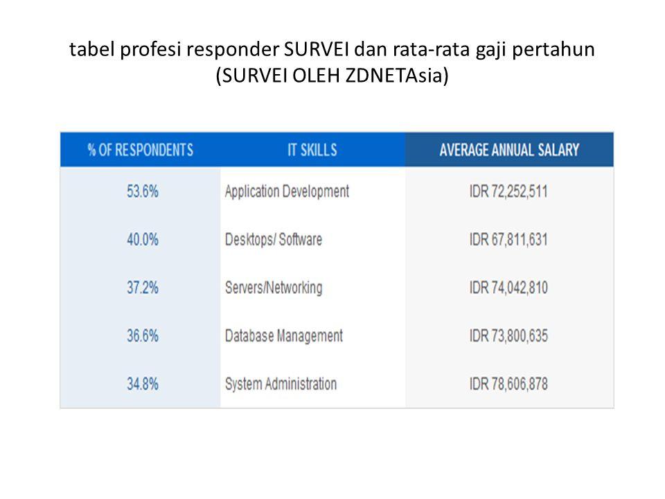 tabel profesi responder SURVEI dan rata-rata gaji pertahun (SURVEI OLEH ZDNETAsia)