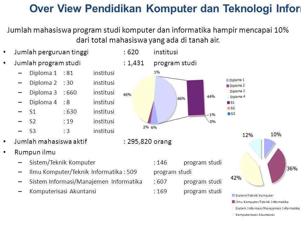 Jumlah mahasiswa program studi komputer dan informatika hampir mencapai 10% dari total mahasiswa yang ada di tanah air. Jumlah perguruan tinggi: 620 i