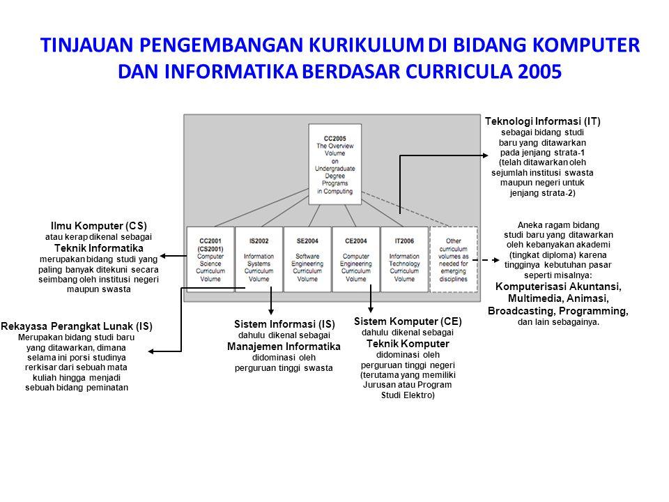 TINJAUAN PENGEMBANGAN KURIKULUM DI BIDANG KOMPUTER DAN INFORMATIKA BERDASAR CURRICULA 2005 Sistem Informasi (IS) dahulu dikenal sebagai Manajemen Info