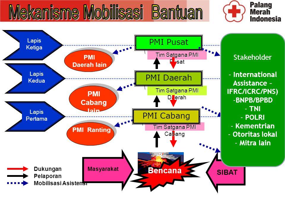 1.Bantuan Darurat 2. Kesehatan Darurat (Health Emergency Services)