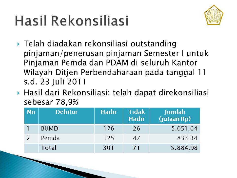  Atas debitur yang tidak dapat hadir pada Rekonsiliasi telah dilakukan rekonsiliasi di lokasi debitur  Telah dilakukan evaluasi atas rekonsiliasi outstanding Semester I dengan sample 15 Kanwil Ditjen Perbendaharaan