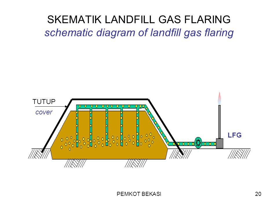 PEMKOT BEKASI20 SKEMATIK LANDFILL GAS FLARING schematic diagram of landfill gas flaring TUTUP cover LFG