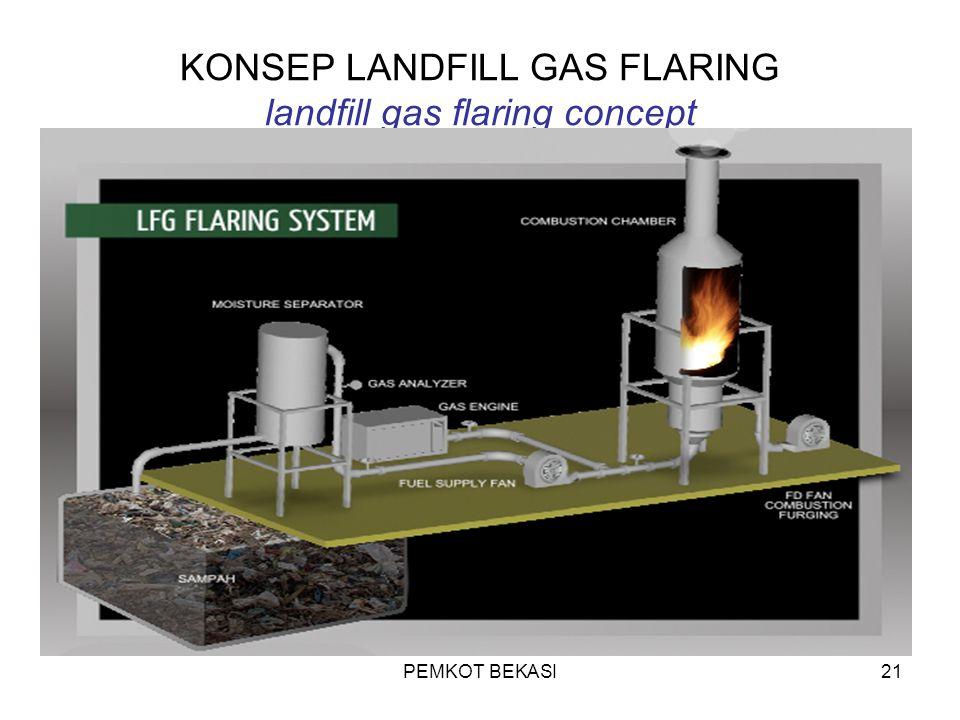PEMKOT BEKASI21 KONSEP LANDFILL GAS FLARING landfill gas flaring concept