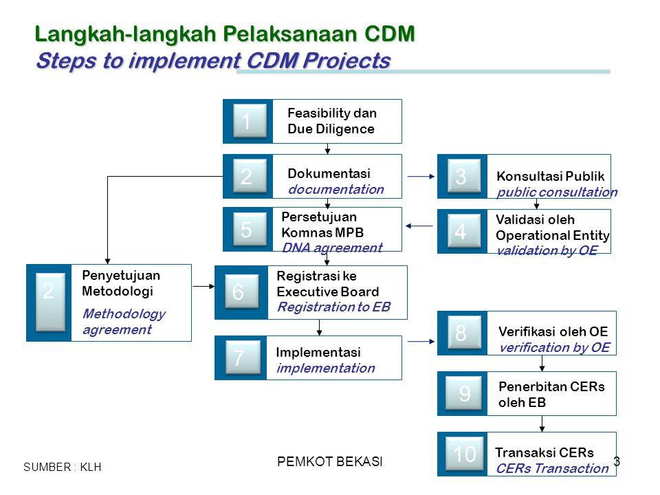 PEMKOT BEKASI3 Langkah-langkah Pelaksanaan CDM Steps to implement CDM Projects 1 Feasibility dan Due Diligence 2 Dokumentasi documentation 7 Implement