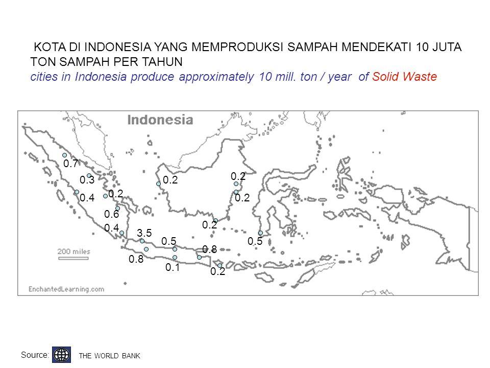 KOTA DI INDONESIA YANG MEMPRODUKSI SAMPAH MENDEKATI 10 JUTA TON SAMPAH PER TAHUN cities in Indonesia produce approximately 10 mill. ton / year of Soli