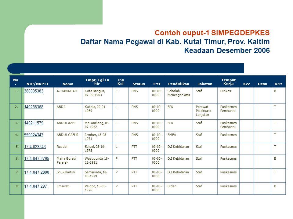Contoh ouput-1 SIMPEGDEPKES Daftar Nama Pegawai di Kab. Kutai Timur, Prov. Kaltim Keadaan Desember 2006 No.NIP/NRPTTNama Tmpt, Tgl La hir Jns KelStatu