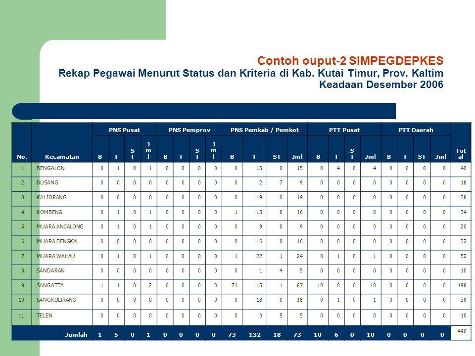 Contoh ouput-2 SIMPEGDEPKES Rekap Pegawai Menurut Status dan Kriteria di Kab. Kutai Timur, Prov. Kaltim Keadaan Desember 2006 No.Kecamatan PNS PusatPN
