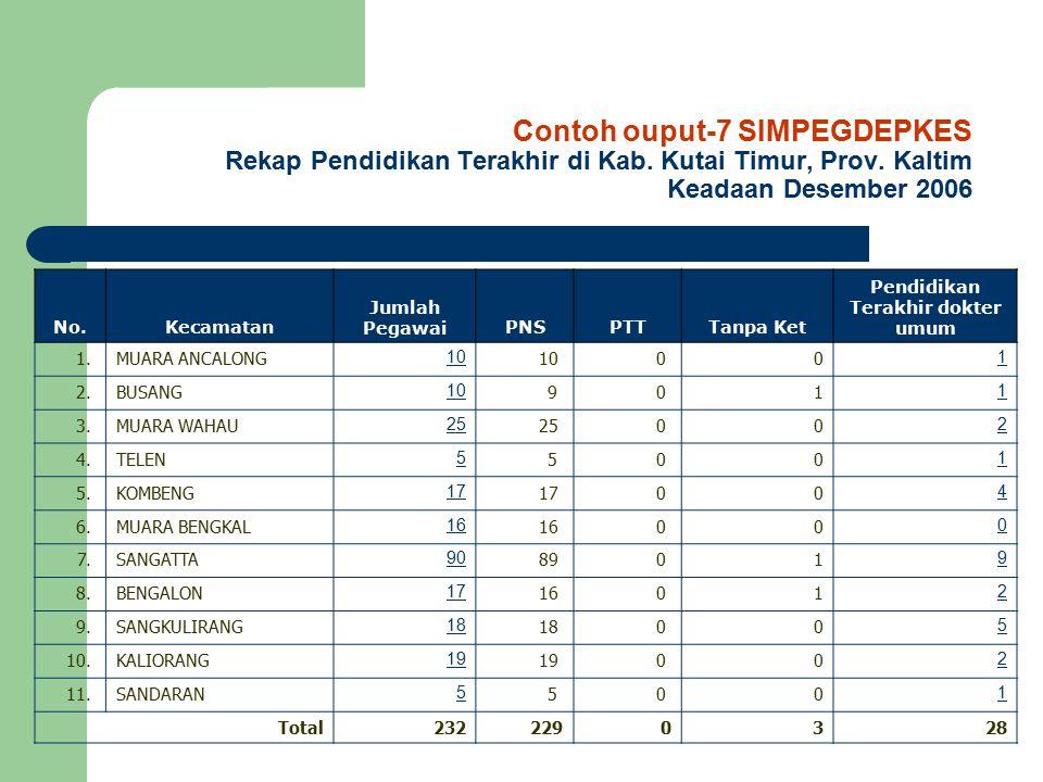 Contoh ouput-7 SIMPEGDEPKES Rekap Pendidikan Terakhir di Kab. Kutai Timur, Prov. Kaltim Keadaan Desember 2006 No.Kecamatan Jumlah PegawaiPNSPTTTanpa K