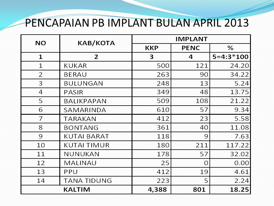 PENCAPAIAN PB IMPLANT BULAN APRIL 2013