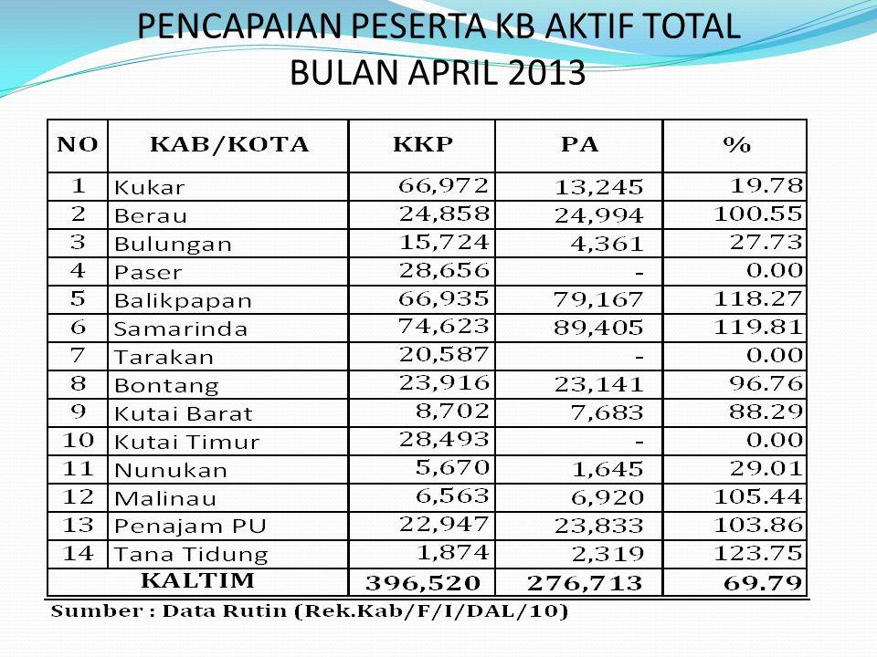 GRAFIK CAPAIAN PESERTA KB AKTIF TOTAL BULAN APRIL 2013 DIBAWAH 64,86% DIATAS 64,86%