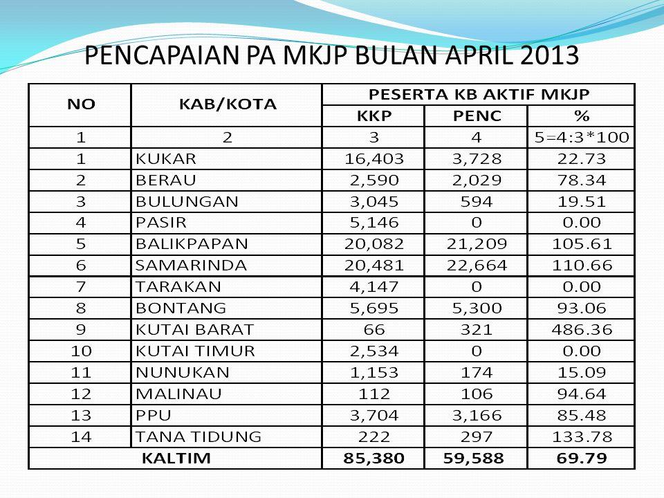 GRAFIK CAPAIAN PESERTA KB AKTIF MKJP BULAN APRIL 2013 DIBAWAH 69,79% DIATAS 69,79%