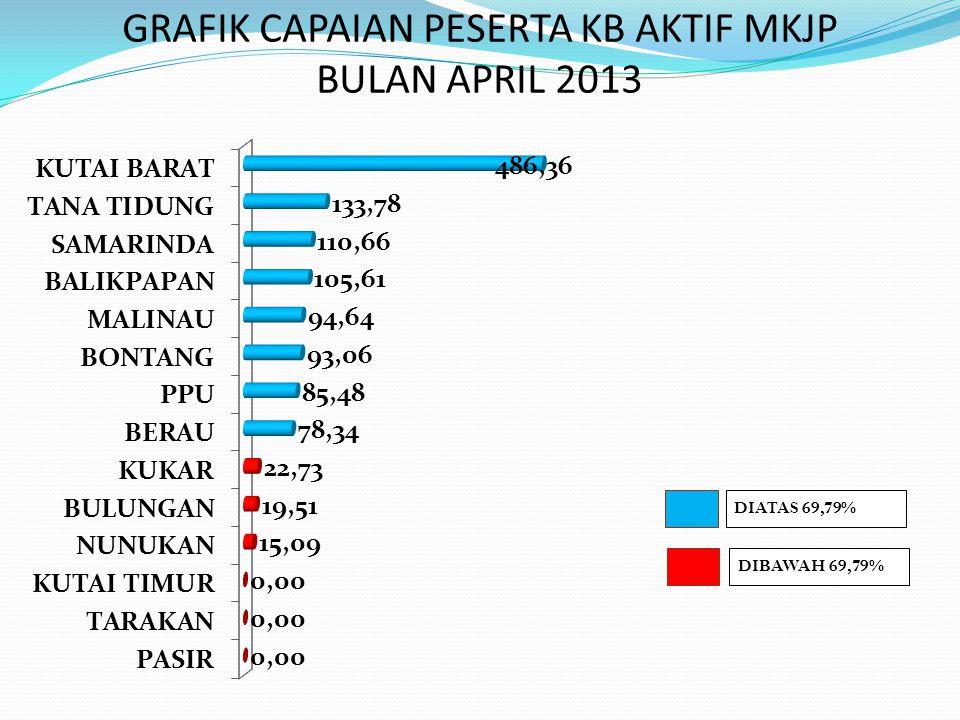 PENCAPAIAN PESERTA KB BARU TOTAL BULAN APRIL 2013