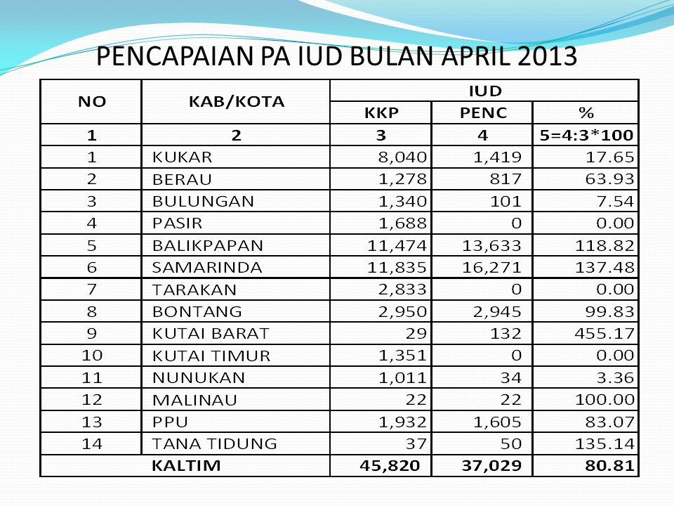 GRAFIK PENCAPAIAN PA IUD BULAN APRIL 2013 DIBAWAH 80,81% DIATAS 80,81%