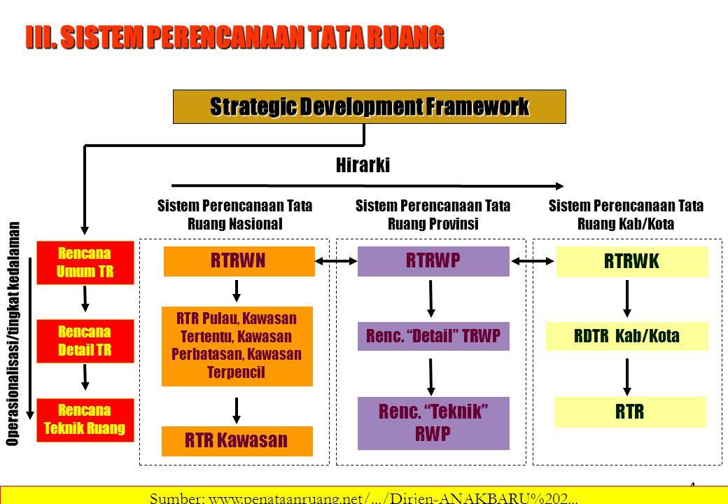 4 III. SISTEM PERENCANAAN TATA RUANG Strategic Development Framework RTRWNRTRWP RTRWK Sistem Perencanaan Tata Ruang Nasional Sistem Perencanaan Tata R