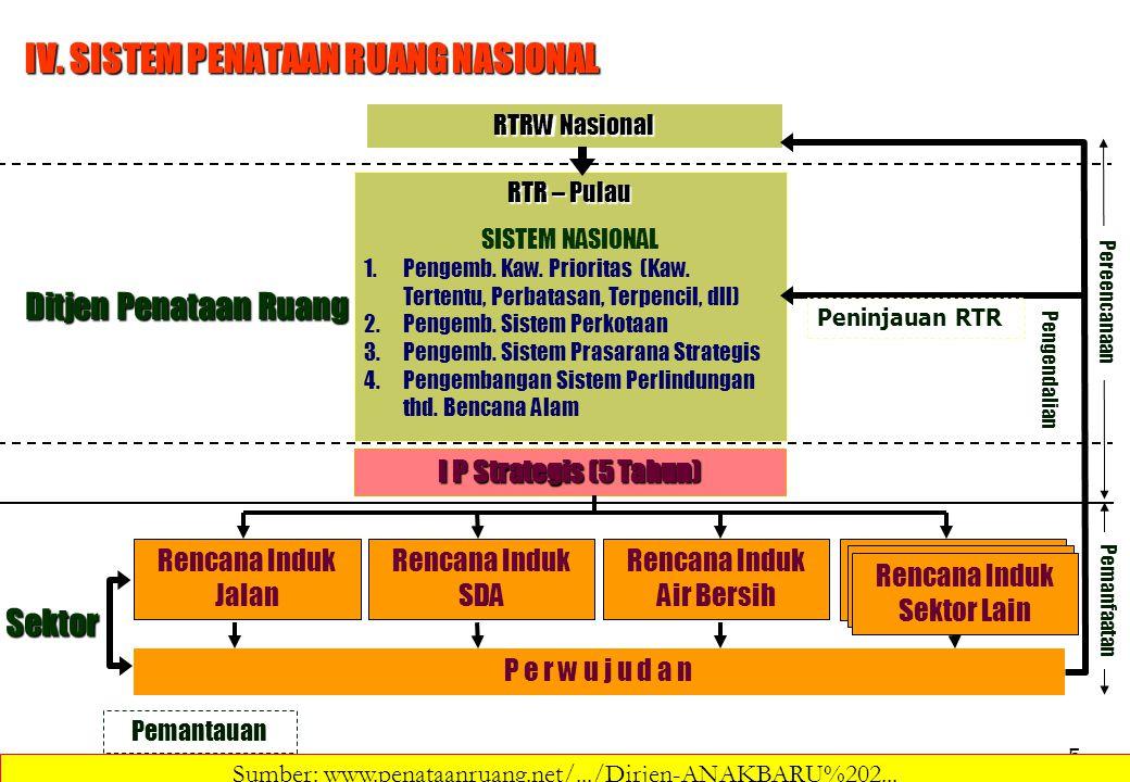 5 IV. SISTEM PENATAAN RUANG NASIONAL Rencana Induk Jalan Rencana Induk SDA Rencana Induk Air Bersih I P Strategis (5 Tahun) P e r w u j u d a n Pemant