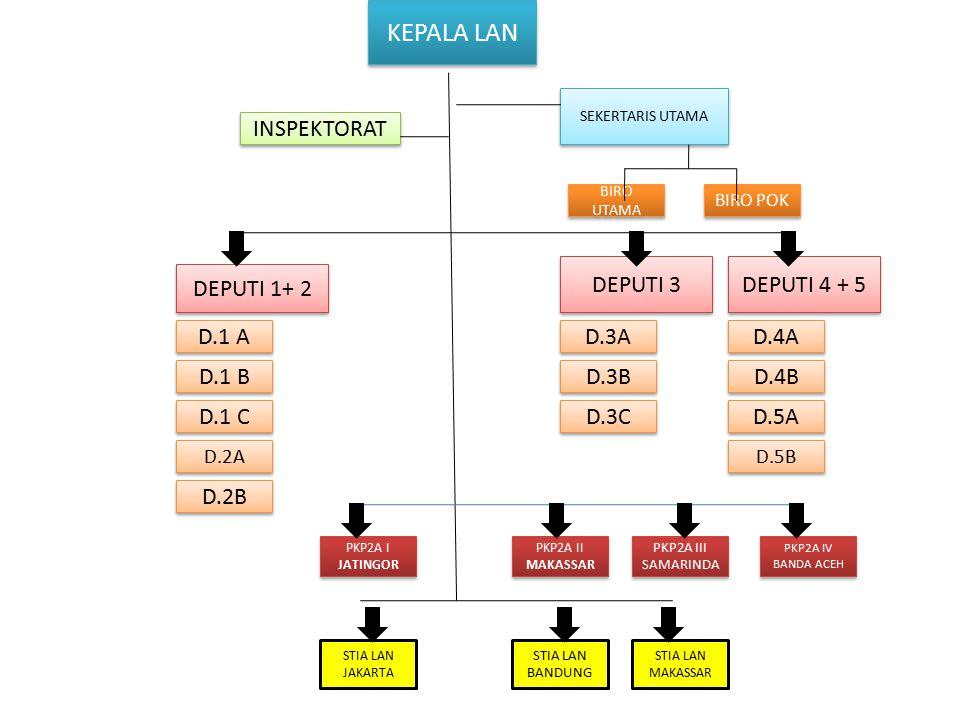 KEPALA LAN SEKERTARIS UTAMA INSPEKTORAT DEPUTI 1+ 2 DEPUTI 3 DEPUTI 4 + 5 D.1 A D.1 B D.1 C D.2B D.2A D.3A D.3B D.3C D.4A D.4B D.5A D.5B BIRO UTAMA BIRO POK PKP2A I JATINGOR PKP2A II MAKASSAR PKP2A III SAMARINDA STIA LAN JAKARTA STIA LAN BANDUNG STIA LAN MAKASSAR PKP2A IV BANDA ACEH