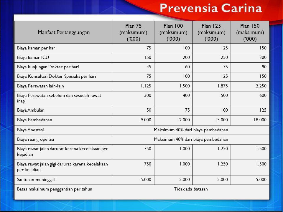 Manfaat Pertanggungan Plan 75 (maksimum) ('000) Plan 100 (maksimum) ('000) Plan 125 (maksimum) ('000) Plan 150 (maksimum) ('000) Biaya kamar per har75100125150 Biaya kamar ICU150200250300 Biaya kunjungan Dokter per hari45607590 Biaya Konsultasi Dokter Spesialis per hari75100125150 Biaya Perawatan lain-lain1.1251.5001.8752.250 Biaya Perawatan sebelum dan sesudah rawat inap 300400500600 Biaya Ambulan5075100125 Biaya Pembedahan9.00012.00015.00018.000 Biaya AnestesiMaksimum 40% dari biaya pembedahan Biaya ruang operasiMaksimum 40% dari biaya pembedahan Biaya rawat jalan darurat karena kecelakaan per kejadian 7501.0001.2501.500 Biaya rawat jalan gigi darurat karena kecelakaan per kejadian 7501.0001.2501.500 Santunan meninggal5.000 Batas maksimum penggantian per tahunTidak ada batasan