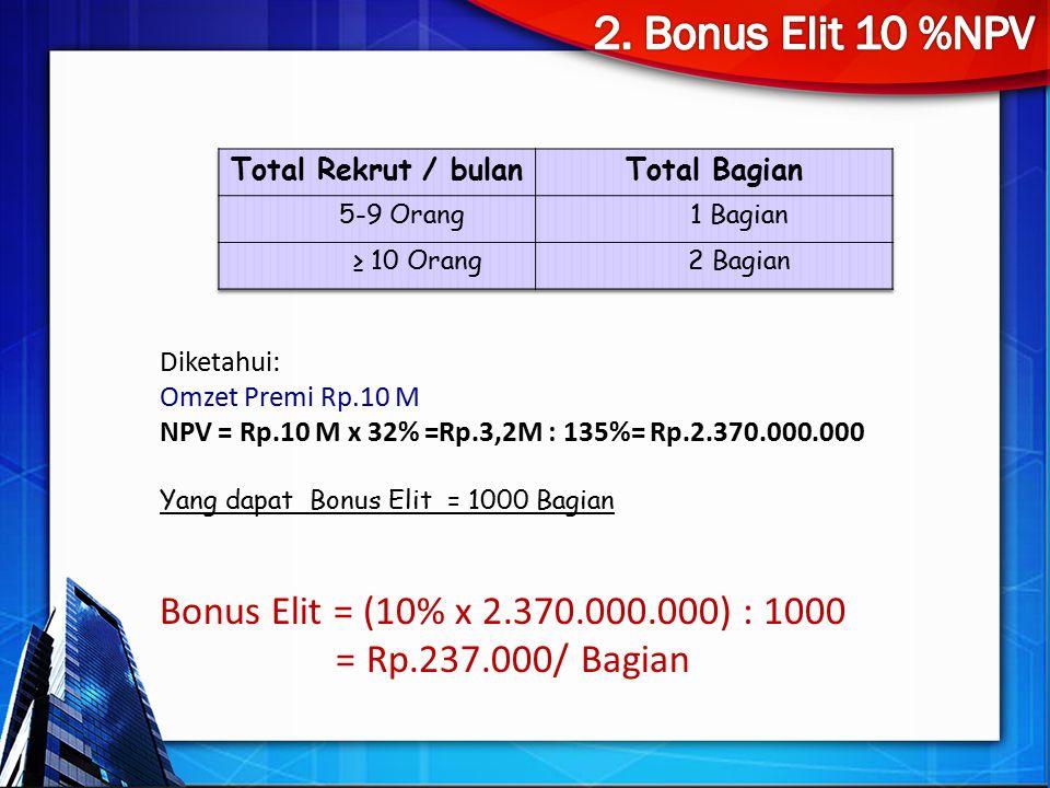 Diketahui: Omzet Premi Rp.10 M NPV = Rp.10 M x 32% =Rp.3,2M : 135%= Rp.2.370.000.000 Yang dapat Bonus Elit = 1000 Bagian Bonus Elit = (10% x 2.370.000.000) : 1000 = Rp.237.000/ Bagian