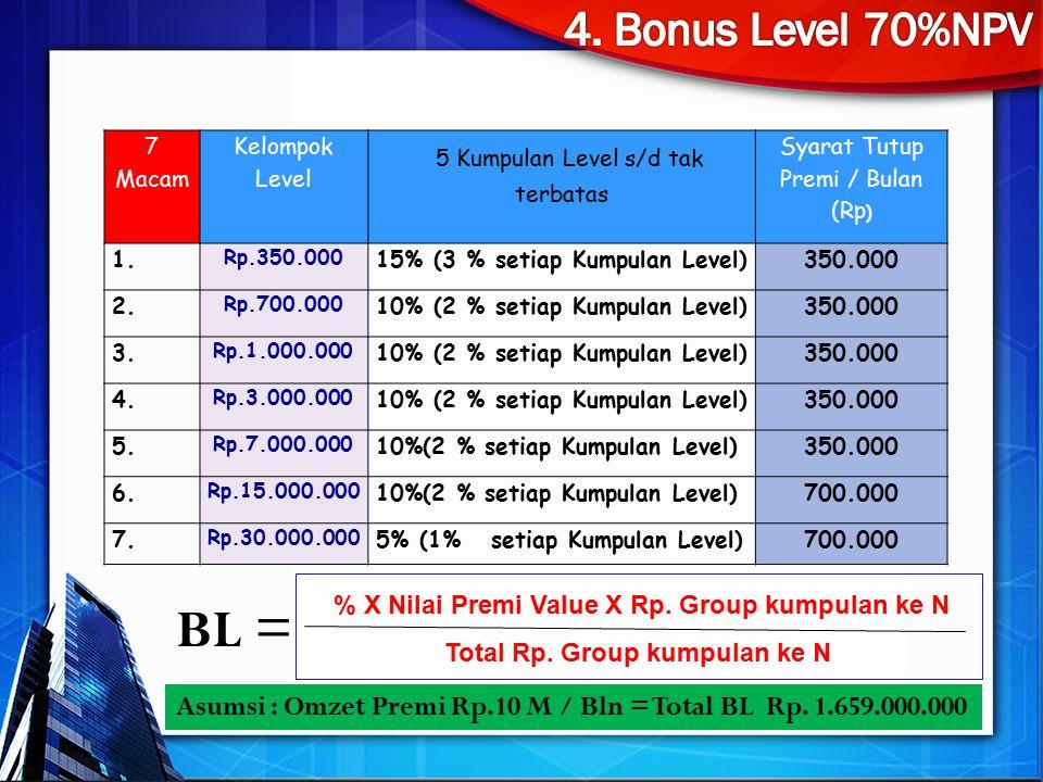 7 Macam Kelompok Level 5 Kumpulan Level s/d tak terbatas Syarat Tutup Premi / Bulan (Rp ) 1. Rp.350.000 15% (3 % setiap Kumpulan Level)350.000 2. Rp.7