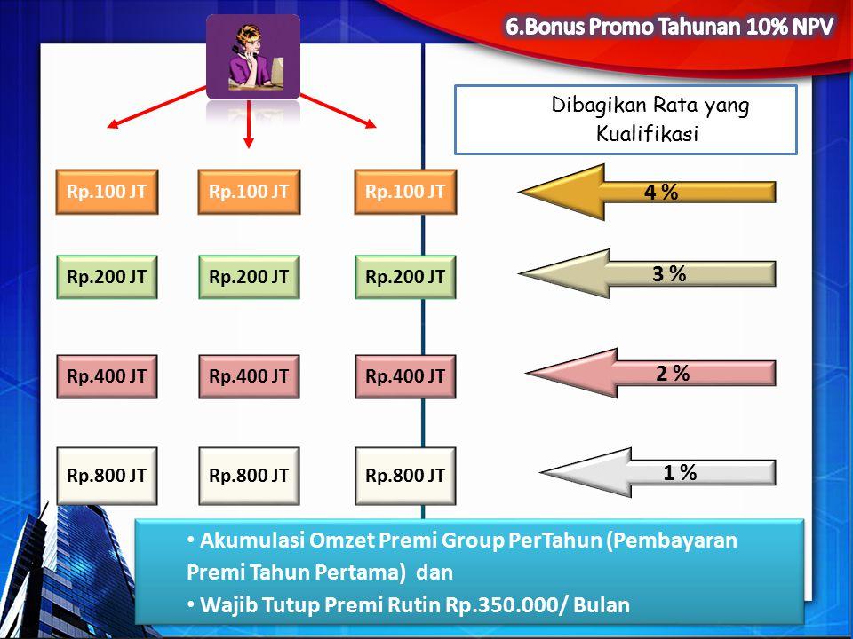 Rp.200 JT Rp.400 JT Rp.100 JT 4 % 3 % 2 % 1 % Rp.200 JT Rp.100 JT Rp.400 JT Rp.800 JT Akumulasi Omzet Premi Group PerTahun (Pembayaran Premi Tahun Pertama) dan Wajib Tutup Premi Rutin Rp.350.000/ Bulan Akumulasi Omzet Premi Group PerTahun (Pembayaran Premi Tahun Pertama) dan Wajib Tutup Premi Rutin Rp.350.000/ Bulan Rp.800 JT Dibagikan Rata yang Kualifikasi