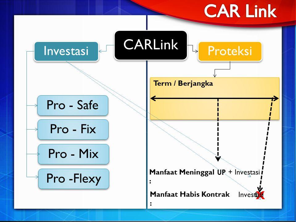 CARLink Investasi Proteksi UP Term / Berjangka X + Investasi Investasi Manfaat Meninggal : Manfaat Habis Kontrak : Pro - Safe Pro - Fix Pro - Mix Pro