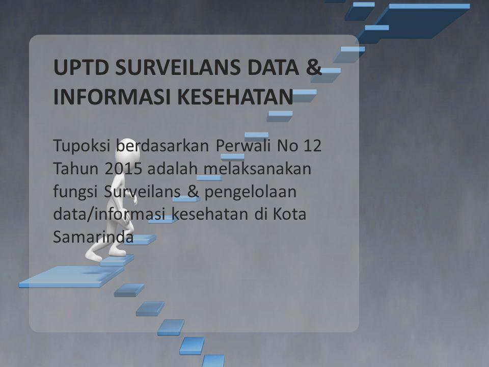 UPTD SURVEILANS DATA & INFORMASI KESEHATAN Tupoksi berdasarkan Perwali No 12 Tahun 2015 adalah melaksanakan fungsi Surveilans & pengelolaan data/informasi kesehatan di Kota Samarinda