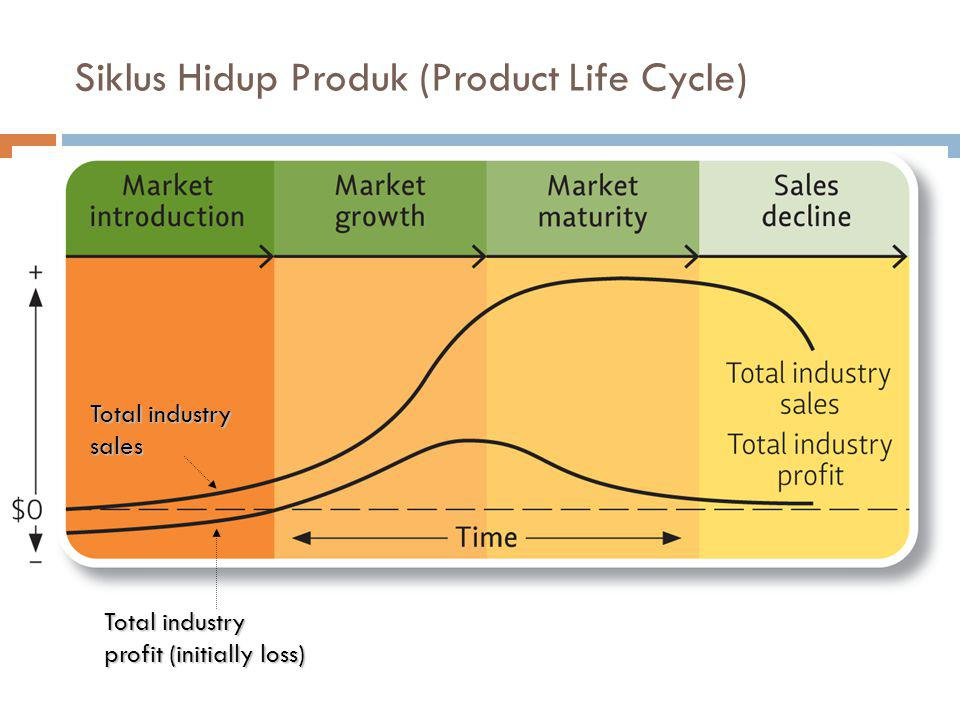 Siklus Hidup Produk (Product Life Cycle) Total industry profit (initially loss) Total industry sales