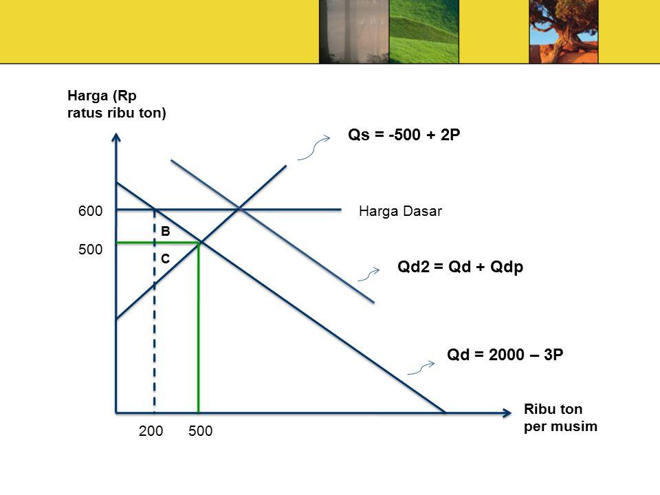 Ribu ton per musim Qd = 2000 – 3P Harga (Rp ratus ribu ton) Harga Dasar 200500 600 Qs = -500 + 2P Qd2 = Qd + Qdp C B