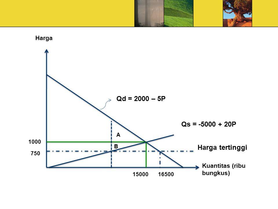 Kuantitas (ribu bungkus) Harga Qd = 2000 – 5P 1000 750 1500016500 Qs = -5000 + 20P Harga tertinggi B A
