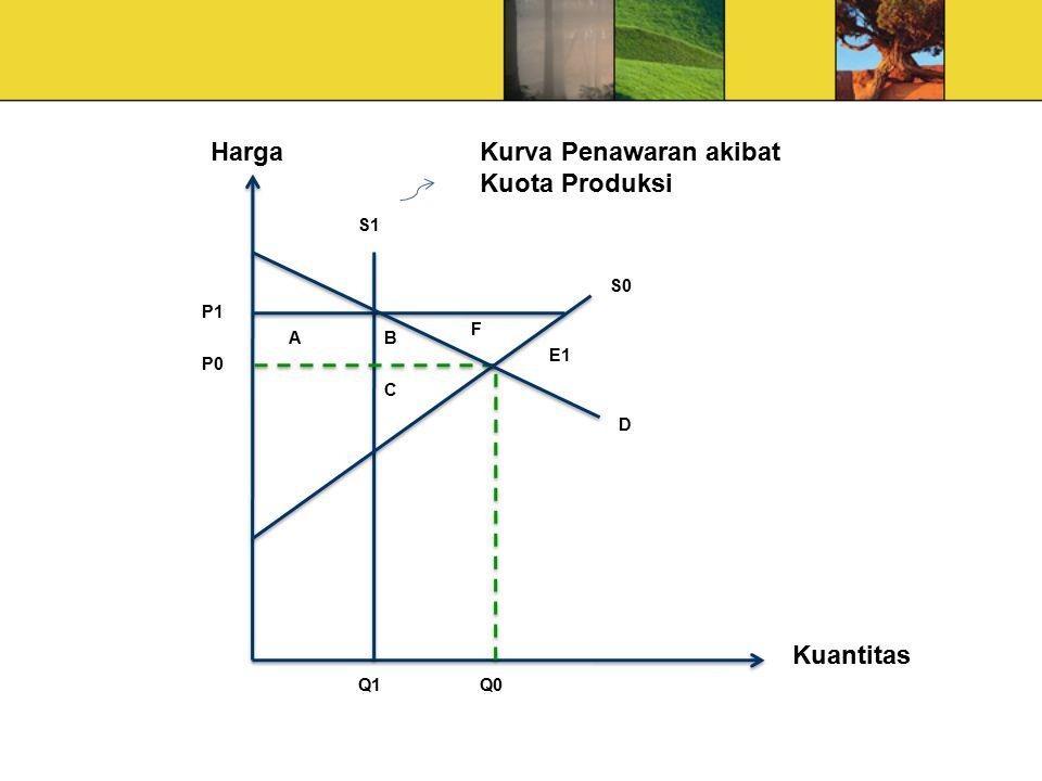 Harga Kuantitas P1 P0 Q0Q1 B F E1 S0 D S1 A C Kurva Penawaran akibat Kuota Produksi