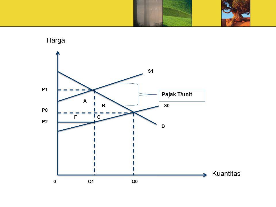 Harga Kuantitas D FC B A P1 P0 P2 Q0Q1 S0 S1 0 Pajak T/unit