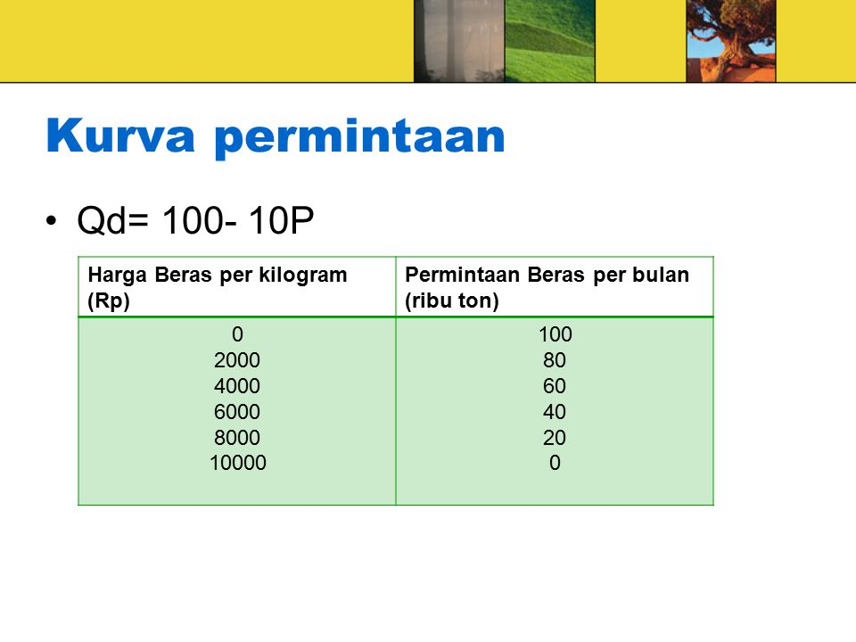 Kurva permintaan Qd= 100- 10P Harga Beras per kilogram (Rp) Permintaan Beras per bulan (ribu ton) 0 2000 4000 6000 8000 10000 100 80 60 40 20 0