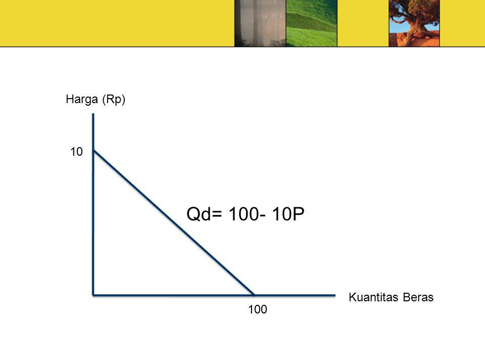 Kuantitas Harga P* Pw Qd0Qd1QS1QS0 A BF C D S 0 Tarif / unit
