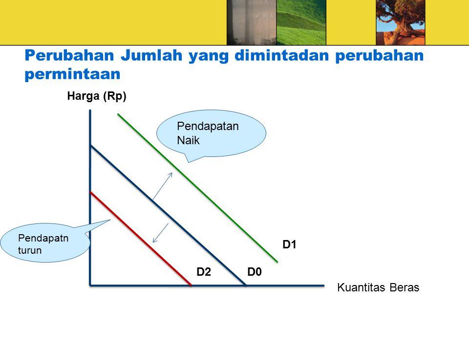 Perubahan Jumlah yang dimintadan perubahan permintaan Harga (Rp) Kuantitas Beras Pendapatan Naik Pendapatn turun D0 D1 D2