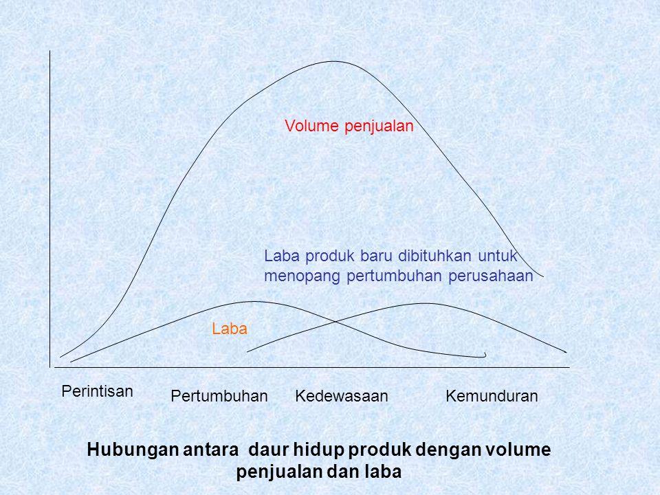 Volume penjualan Perintisan PertumbuhanKedewasaanKemunduran Laba produk baru dibituhkan untuk menopang pertumbuhan perusahaan Laba Hubungan antara dau