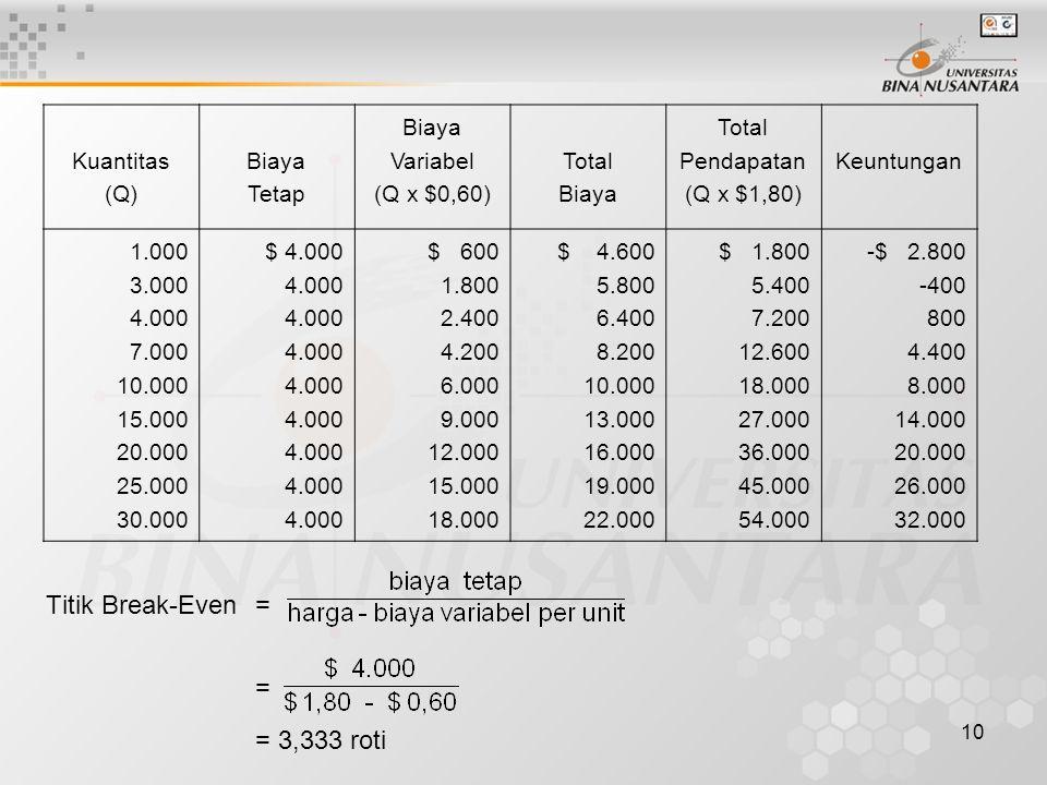 10 Kuantitas (Q) Biaya Tetap Biaya Variabel (Q x $0,60) Total Biaya Total Pendapatan (Q x $1,80) Keuntungan 1.000 3.000 4.000 7.000 10.000 15.000 20.000 25.000 30.000 $ 4.000 4.000 $ 600 1.800 2.400 4.200 6.000 9.000 12.000 15.000 18.000 $ 4.600 5.800 6.400 8.200 10.000 13.000 16.000 19.000 22.000 $ 1.800 5.400 7.200 12.600 18.000 27.000 36.000 45.000 54.000 -$ 2.800 -400 800 4.400 8.000 14.000 20.000 26.000 32.000 Titik Break-Even= = = 3,333 roti