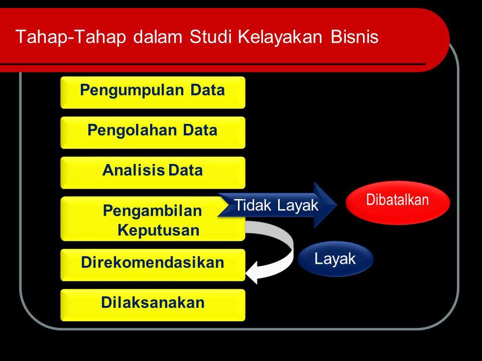 Tahap-Tahap dalam Studi Kelayakan Bisnis Pengumpulan Data Dibatalkan Pengolahan Data Analisis Data Pengambilan Keputusan Direkomendasikan Dilaksanakan Tidak Layak Layak