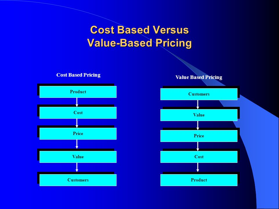 Cost Based Versus Value-Based Pricing Product Customers Cost Value Price Value Cost Customers Product Cost Based Pricing Value Based Pricing