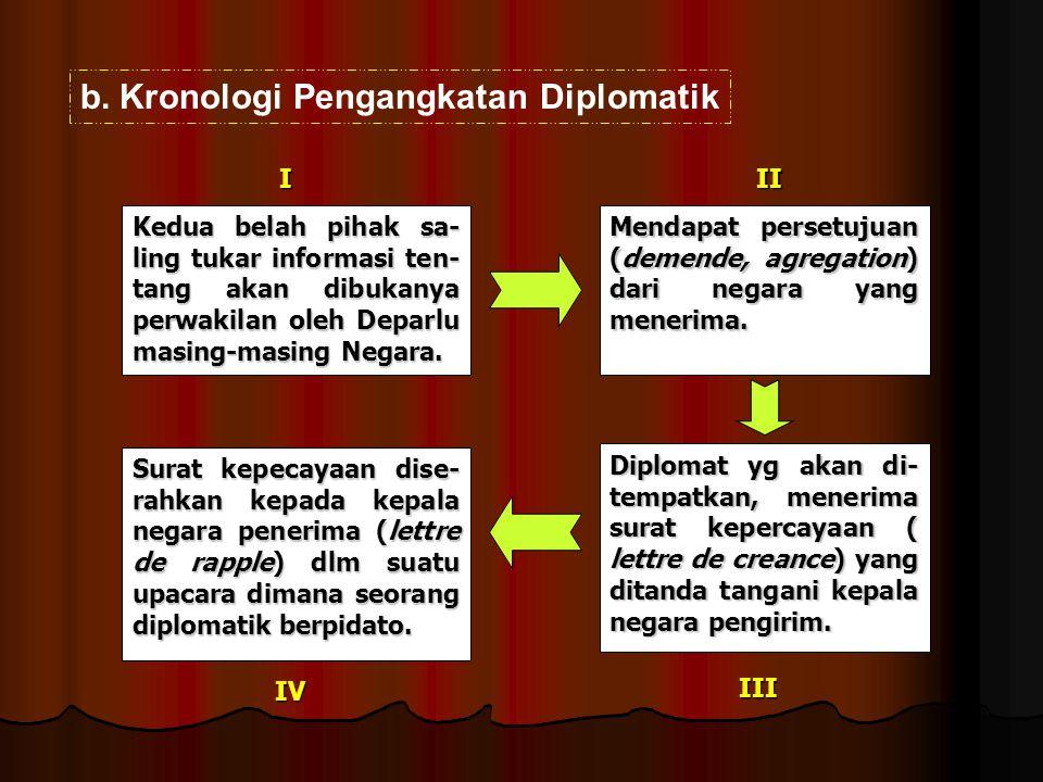b.Kronologi Pengangkatan Diplomatik III IVIII Kedua belah pihak sa- ling tukar informasi ten- tang akan dibukanya perwakilan oleh Deparlu masing-masin
