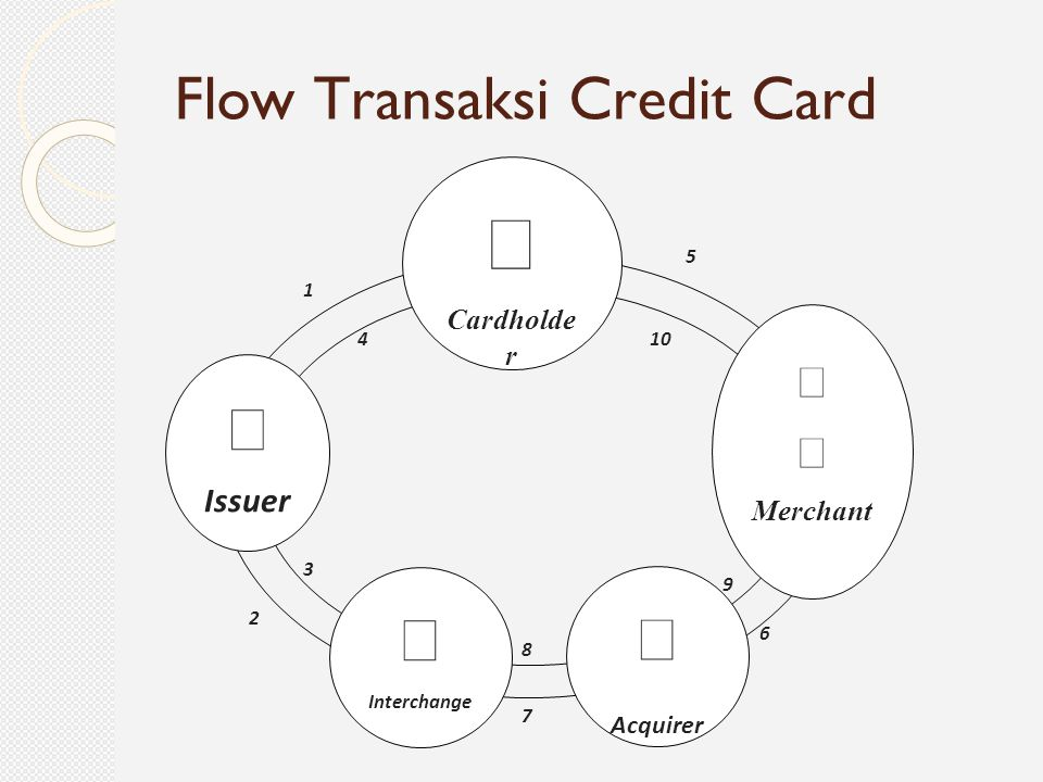 Flow Transaksi Credit Card  Cardholde r  Issuer   Merchant  Interchange  Acquirer 1 2 3 4 5 6 7 8 9 10