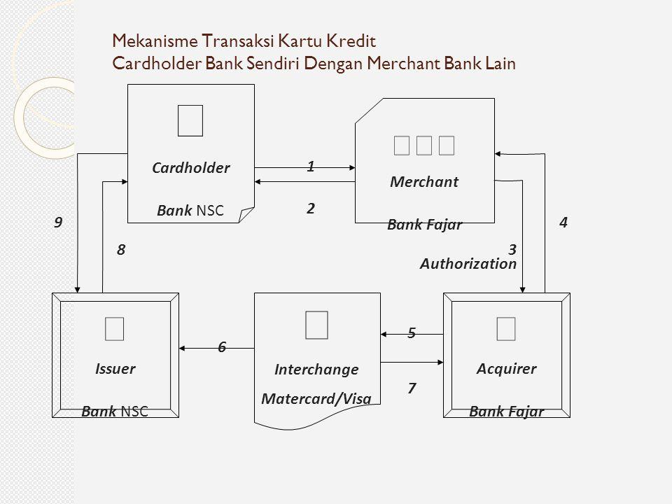 Mekanisme Transaksi Kartu Kredit Cardholder Bank Sendiri Dengan Merchant Bank Lain  Cardholder Bank NSC  Merchant Bank Fajar  Acquirer Bank Fajar