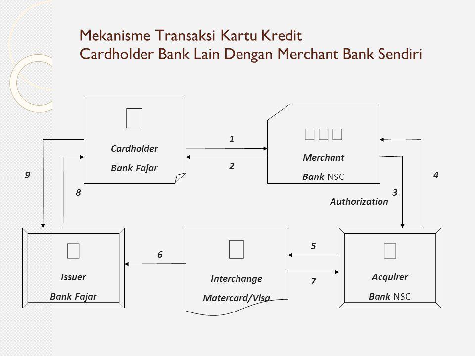 Mekanisme Transaksi Kartu Kredit Cardholder Bank Lain Dengan Merchant Bank Sendiri  Cardholder Bank Fajar  Merchant Bank NSC  Acquirer Bank NSC 