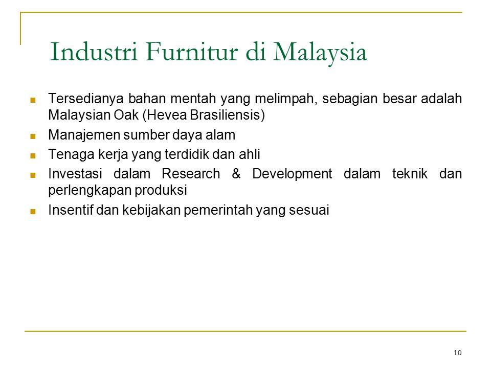 10 Industri Furnitur di Malaysia Tersedianya bahan mentah yang melimpah, sebagian besar adalah Malaysian Oak (Hevea Brasiliensis) Manajemen sumber day