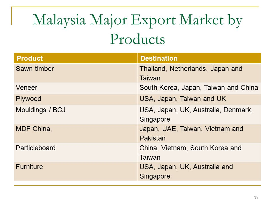 Malaysia Major Export Market by Products ProductDestination Sawn timber Thailand, Netherlands, Japan and Taiwan VeneerSouth Korea, Japan, Taiwan and C