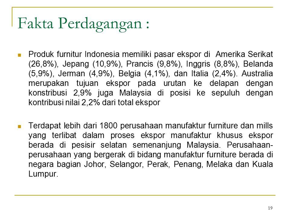 19 Fakta Perdagangan : Produk furnitur Indonesia memiliki pasar ekspor di Amerika Serikat (26,8%), Jepang (10,9%), Prancis (9,8%), Inggris (8,8%), Bel