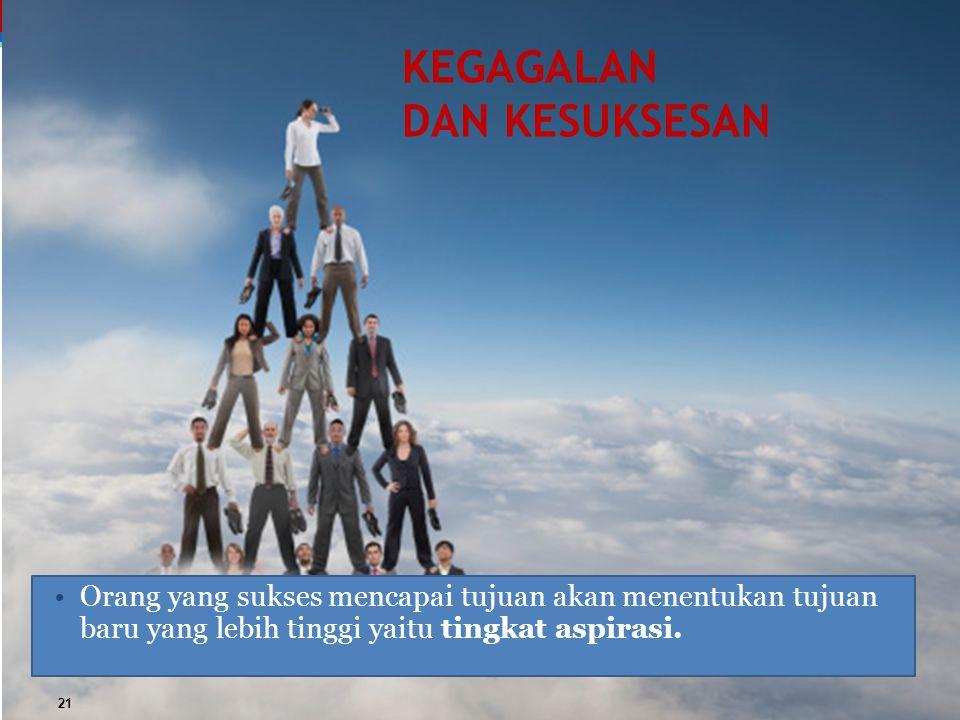 KEGAGALAN DAN KESUKSESAN Orang yang sukses mencapai tujuan akan menentukan tujuan baru yang lebih tinggi yaitu tingkat aspirasi. 21