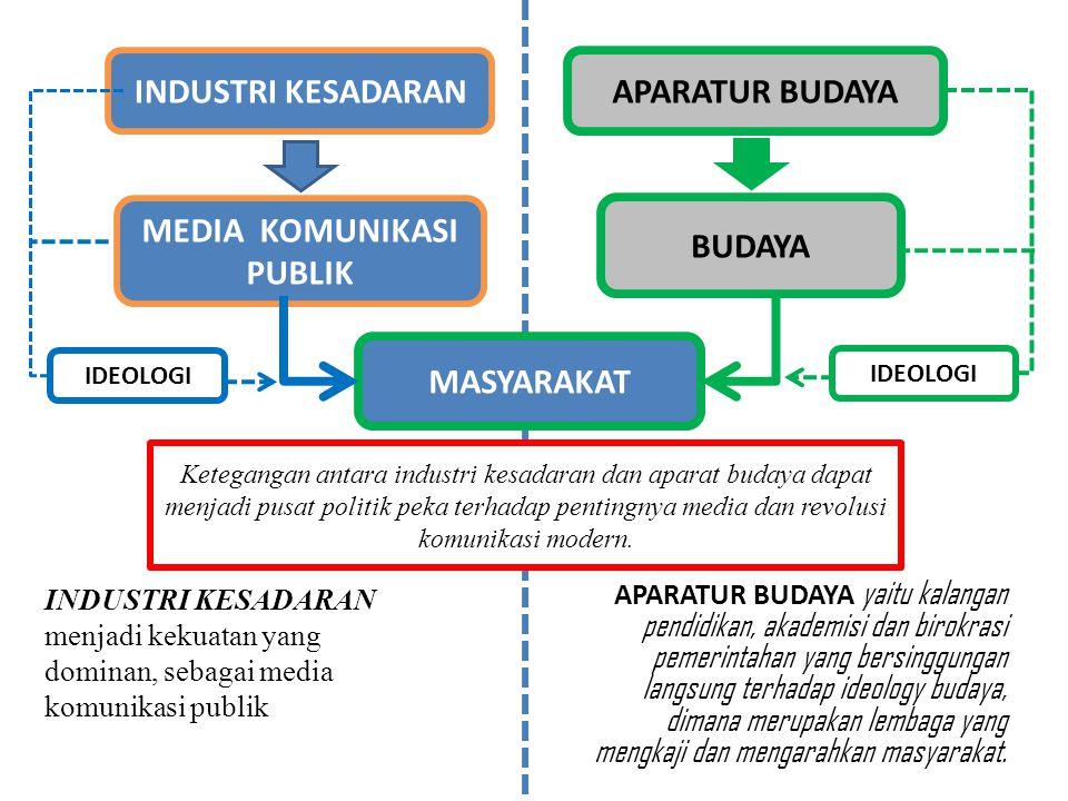 INDUSTRI KESADARAN menjadi kekuatan yang dominan, sebagai media komunikasi publik APARATUR BUDAYA yaitu kalangan pendidikan, akademisi dan birokrasi p